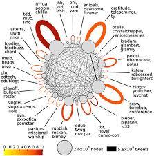 Tableau Venn Diagram Visual Business Intelligence Tableau Veers From The Path