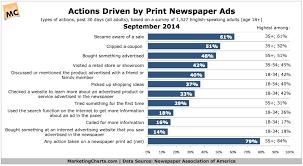 Consumer Behavior Chart Print Newspaper Ads Seen A Key Influence On Consumer