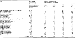 Table 2 From Identification Of Enterobacteriaceae By The Api