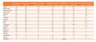 Norton Antivirus Comparison Chart The Best Consumer Antivirus Products Of 2016 Are Avira And