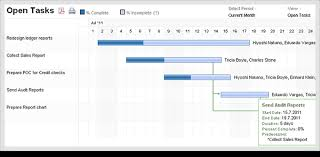 Just In Resource Utilization Editable Gantt Charts Zoho