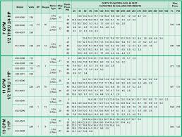 Well Pump Sizing Chart Pump Selection Submersible Pump Selection Chart