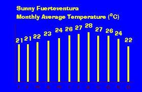 Tenerife Weather Chart Fuerteventura Weather