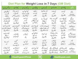 Pakistani Food Calories Chart Pdf 47 Exact Vegetable Calories Chart In Urdu