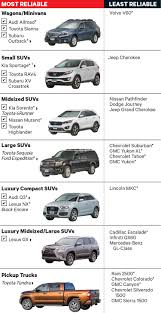 New ranking: The most and least reliable new cars | Clark Howard