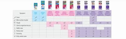 Childrens Dimetapp Cold Cough 4 Fl Oz Pack Of 3 Grape Flavor Decongestant Antihistamine Cough Suppressant Ages 6