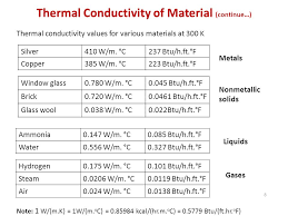 8 thermal conductivity
