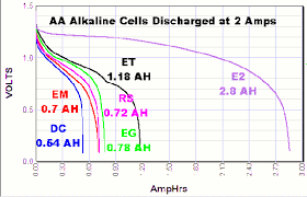 Battery C Rating Chart Discharge Tests Of Alkaline Aa Batteries