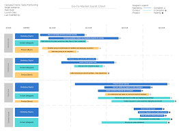 Gantt Chart For New Product Launch What To Include In A New Product Launch Checklist