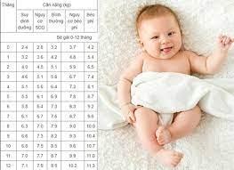 Trẻ em 4 tháng tuổi cân nặng bao nhiêu thì đúng chuẩn?