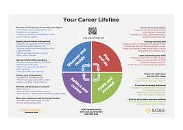 careers advice change your world final careers lifeline 2015 16