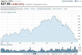 Apple Stock Quote Best Inspiration Ideas Apple Stock Quote Beauteous Aapl Quote