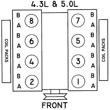 similiar ford 5 4 firing order diagram keywords ford 5 4 firing order diagram also ford expedition 5 4 firing order