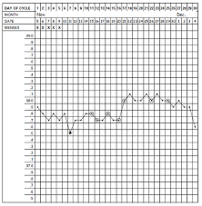 Sample Bbt Chart Showing Ovulation Basal Body Temperature