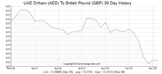 Aed To Gbp Chart Uae Dirham Aed To British Pound Gbp Exchange Rates History