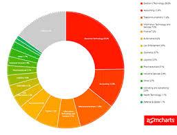 3d Pie Chart Power Bi Power Bi Zoomcharts Power Bi Boost Your Productivity