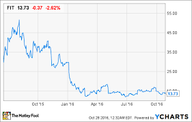 Fitbit Stock Quote Enchanting Fitbit Stock Quote Best Quotes Ever
