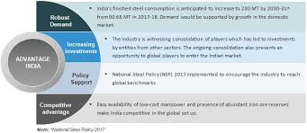Indian Steel Grades Chart Iron Steel Industry In India Production Market Size