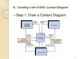 how to draw context diagram how image wiring diagram cis 2303 lo3 process modeling on how to draw context diagram
