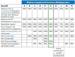 Medicare Supplement Chart Of Plans Medicare Plan G What You Need To Know Ensurem