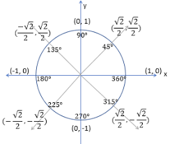Graphing Tangent From The Unit Circle Study Com