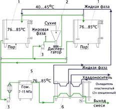 Реферат Технология производства мороженого на предприятии  Технология производства мороженого на предприятии amp quot Петрохолод amp