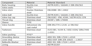 Asme Material Specification Chart Atomac Asme 150 Pfa Lined Ball Valves Technical Info Crp