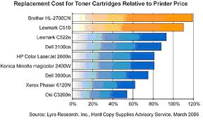 color printing cost per page