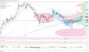 Tesla (TSLA) Stock Price and Forecast ...
