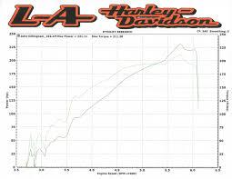 Horsepower Club L A Harley Davidson