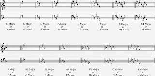 Key Signatures Ryan Brawders Music