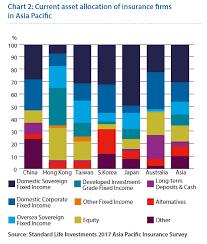 Asset Allocation Chart 2018 Bridging The Return Gap In Asset Allocation Asi