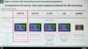Sony Alpha Comparison Chart Sony A7r Iv Announced Brand New Model Accessories Cinema5d