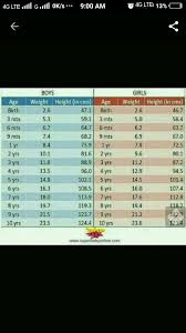 20 Month Old Weight Chart My Baby Is 20 Month Old But At Is Only 10 Kg Is It Okay