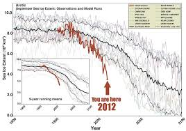 Global Sea Ice Chart Arctic Sea Ice Is Melting Much Much Faster Than Even The