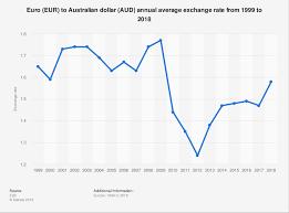 Eur Aud Annual Average Exchange Rate 1999 2018 Statista