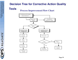 Rca Flow Chart Root Cause And Corrective Action Rcca Workshop