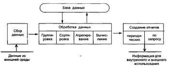 Диплом Информационное обеспечение управленческой деятельности  Диплом Информационное обеспечение управленческой деятельности