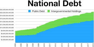 Us Yearly Deficit Chart National Debt Of The United States Wikipedia