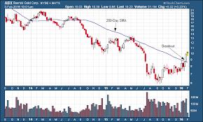 Barrick Gold Abx 3 Year Weekly Chart Tradeonline Ca