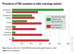 Pseudobulbar Affect More Common Than Youd Think Clinical