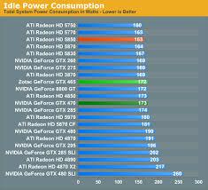 Power Temperature Noise Nvidias Geforce Gtx 465