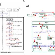 PDF) Toward Verified Biological Models