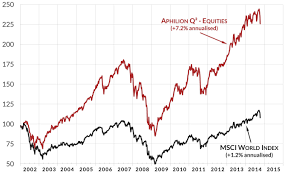 Msci World Stock Index Chart Aphilion Quant Driven Investments