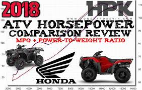 2018 honda 50. plain 2018 2018 honda atv horsepower  torque u0026 mpg comparison chart of performance  specs power throughout honda 50