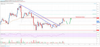 Bitcoin Cash Analysis Bch Turned Buy On Dips Likely To