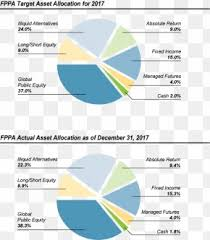 Fppa Pension Chart Fidelity Investments Business Investment Management Finance