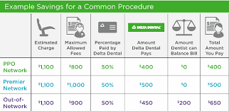 All dental plans give you access to one of the largest networks of dentists in arkansas (more than 95% of dentists are in our ppo and premier networks2) and the nation. Delta Dental Insurance Plans For Retirees Page 1 Line 17qq Com