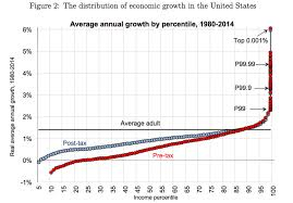 Elephant Chart Inequality Inequality In Three Charts Piketty The Picket Fence And