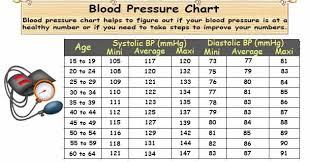 blood pressure charts for adults blood pressure chart age related healthy blood pressure range